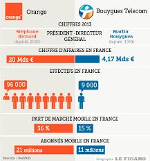 si鑒e de bouygues telecom si鑒e bouygues telecom 28 images bouygues telecom photos vid