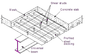 design of composite steel deck floors for fire steelconstruction