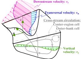 definition sketch of flow in an open channel bend