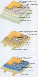 carpetinfo product knowledge base underfloor heating