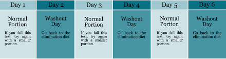 how to complete the re challenge phase u2014 the fodmap formula