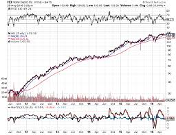 Home Depot Resume Home Depot Is There Still Value To Be Found Home Depot Inc