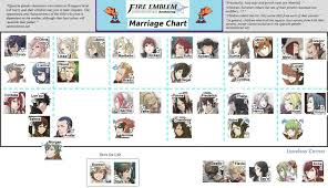 fire emblem awakening leveling guide image gallery of fire emblem awakening children chart