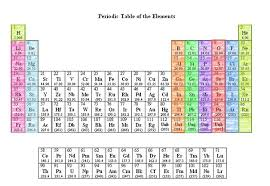 N On The Periodic Table Unit 10 The Periodic Table 5th Hour Licensed For Non