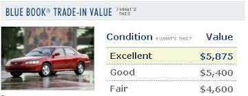 Used Car Price Estimation by How Much Is My Car Worth Use These Tools