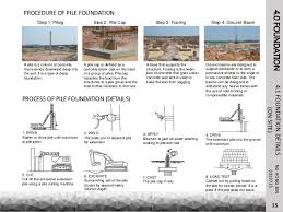 17 different types of house foundations human response to