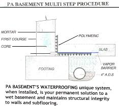 how much does basement waterproofing cost pa basement