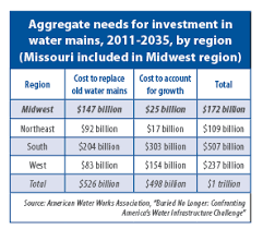 Water Challenge Mo States Myriad Challenges To Protect Water Systems