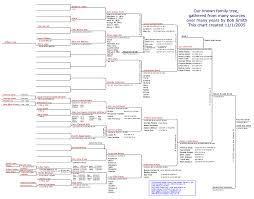 genealoy chart small of my family tree orginizing