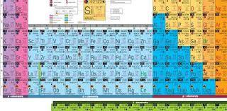 periodic table trends quiz 2 proprofs quiz