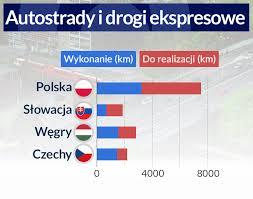 w budowie dróg w regionie brylują czesi obserwator finansowy