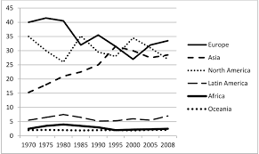 structural transformations in industry and filières