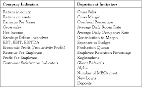 selecting the right performance measures for your incentive plan