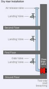 Dry Riser Cabinet Wet And Dry Riser Testing Dry Riser Maintenance Dry Riser