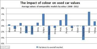 white cars hold their value best but green and maroon fall