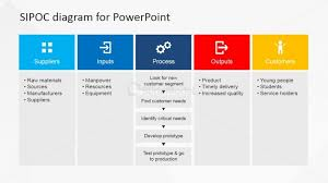 Sipoc Model Ppt Sipoc Powerpoint Presentation For Business Slidemodel