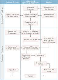 flow chart of standard procurement procedures architecture