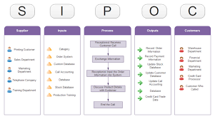 Completion Of A Sipoc Diagram Is Critical For The Six Sigma Dmaic Sipoc Template