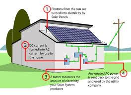 faqs solar electric sus energy