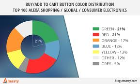 best orange color best color for add to cart buy button
