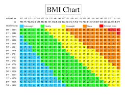 bmi charts are bogus real best way to tell if you u0027re a healthy