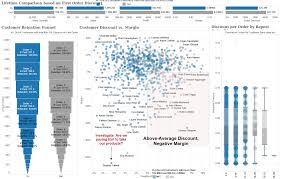 Heat Map In Tableau Building Interactive Dashboards With Tableau Video Packt Books