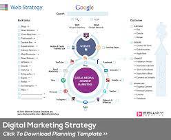 digital marketing strategic planning template ebway creative