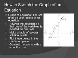 group c how to sketch the graph of an equation graph of