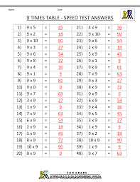 times tables practice sheets times tables practice sheets 4446331 aks flight info
