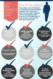 Ba Roles And Responsibilities Project Team Roles The Spots You Need To Fill