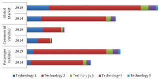 x by wire systems market by system type vehicle type u0026 geography