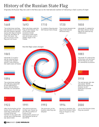 what was the official flag of russia and turkey in the 18th