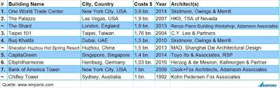 these are the s most expensive skyscrapers huffpost