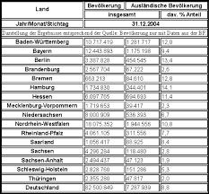 fl che deutschland bevölkerung und fläche der bundesländer medienwerkstatt wissen