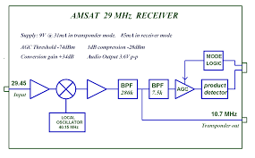 g0mrf mhz receiver project amsat uk block diagram racarna