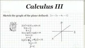 calculus iii graphing a three dimensional plane videomathteacher