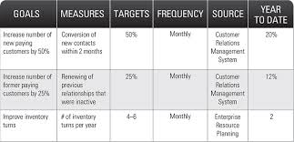build plan how to build plan priorities goals kpis onstrategy