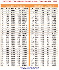 military pay table 2017 military officer retirement pay chart 2011