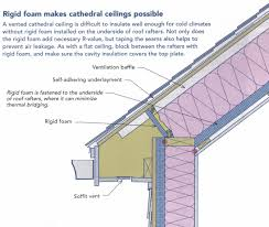 can unvented roof assemblies be insulated with fiberglass roof insulating unvented roof assemblies foam free beautiful