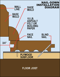 how to install a sub floor staybull flooring