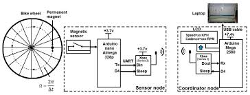 sensors free full text energy efficient zigbee based wireless