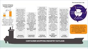 container shipping industry u2013 the need of the hour u2013 eos intelligence