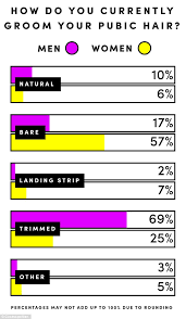 pubic hair shaved on tumbler survey reveals men s pubic hair preferences daily mail online