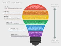 Bloom Bloom U0027s Taxonomy Verbs Free Classroom Chart