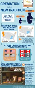 cost for cremation maine still has one of the highest cremation rates in the us