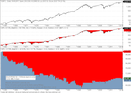 56 narrative selection the new the failed market is technically overbought narrative price