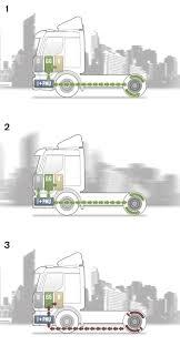 volvo truck parts diagram volvo u0027s hybrid trucks are performing well autoevolution