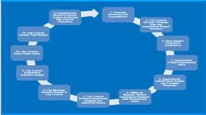 Map Of Mesa Az Office Of Management U0026 Budget City Of Mesa