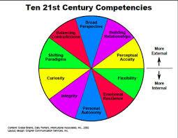 Resume Core Competencies List Ten 21st Century Competencies U2013 Patterns Of Engagement