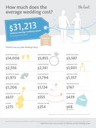 average cost of wedding dress the knot real wedding study average cost of wedding delightful